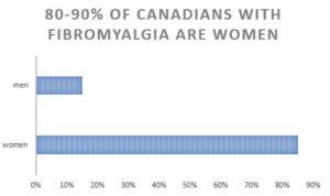fibromyalgia chronic pain women