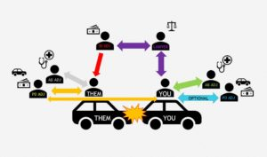 car accident claim confusion